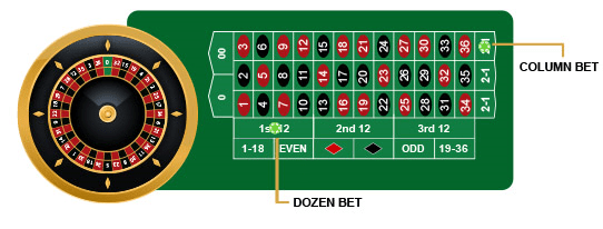 Dozen And Colum Roulette Bets