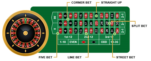 How to Make Inside Bets on Roulette
