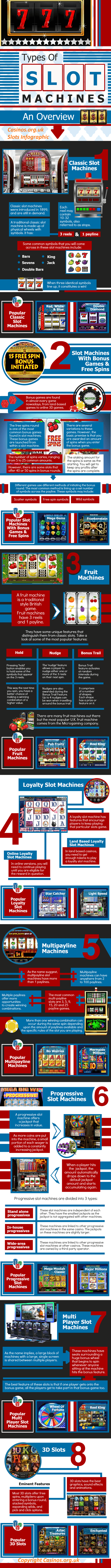Infographic Different Types of Slots