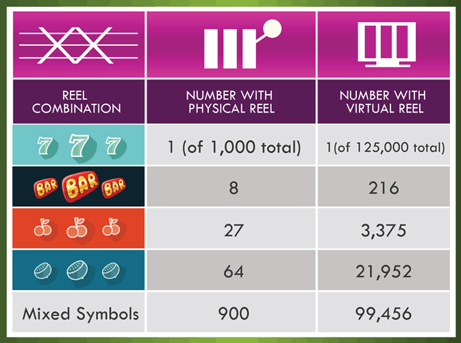 Comparison Virtual Slots Reels vs Mechanical