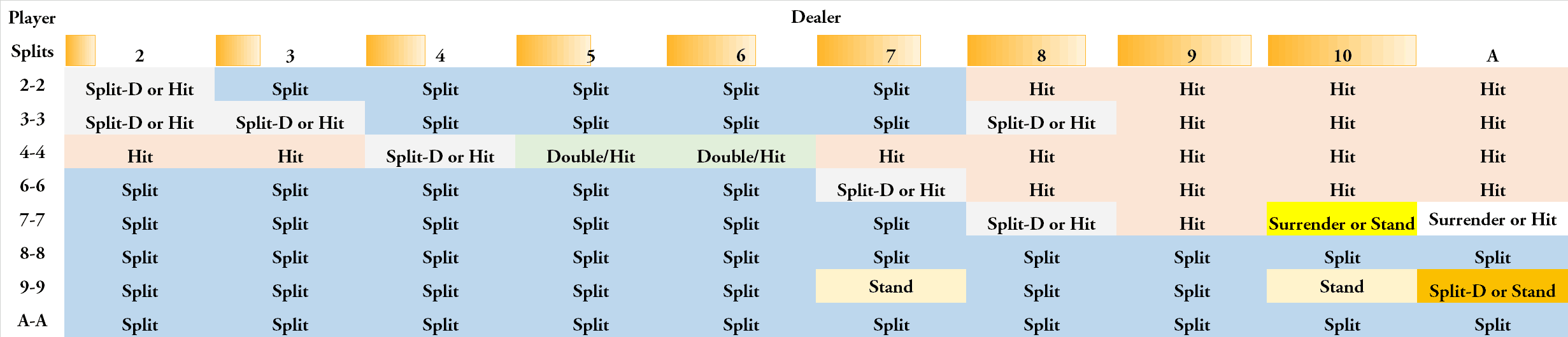Dealer must hit on soft 17 - table of when you should split