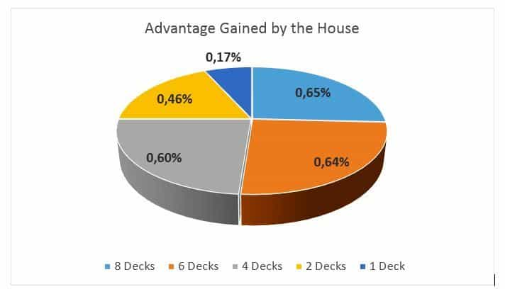 Diagram of House Edge in Blackjack