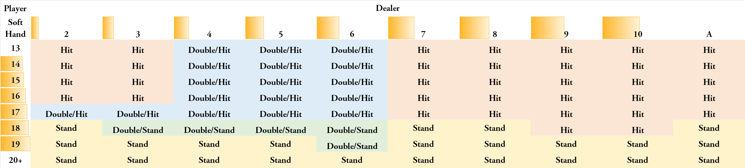 Single deck blackjack strategy table 3