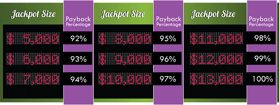 payback percentage on jackpot slots chart