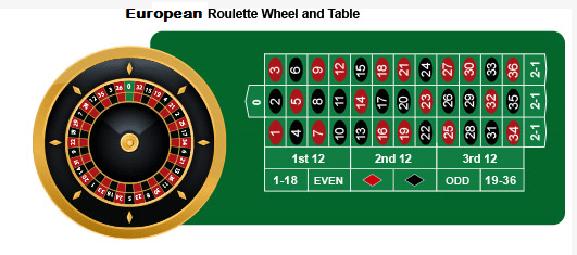 European Roulette Wheel And Table