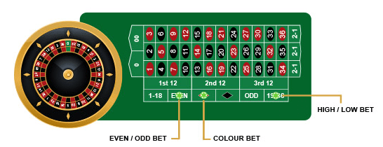 The Labouchère Roulette Strategy - Gaming guide for UK casino players