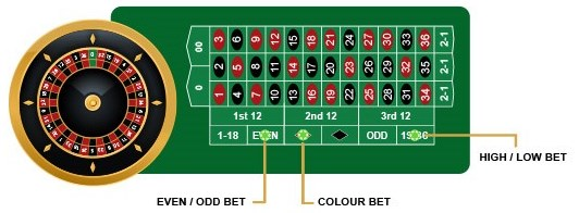 Martingale System For Roulette The 3 Types of Bets